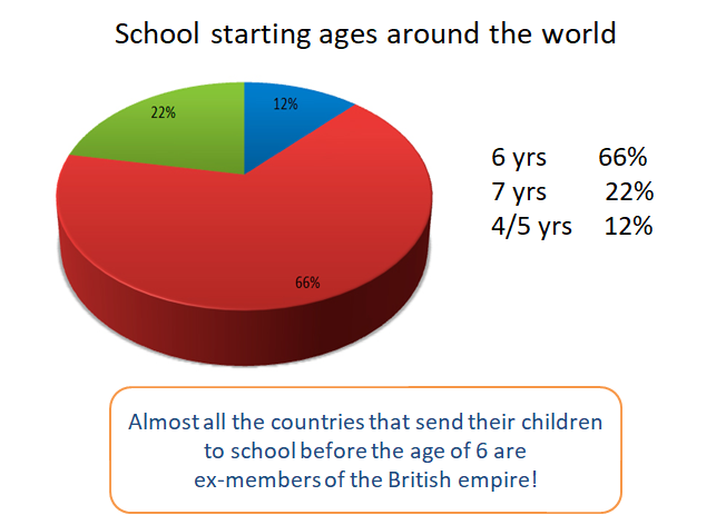 School starting ages around the world